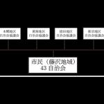 8地区自治会協議会(43自治会/正会員)と地域内関係団体(19団体/特別会員)