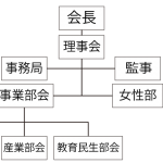 藤沢町住民自治協議会 組織図